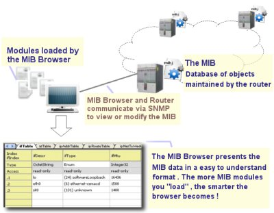 What is SNMP MIB Browser