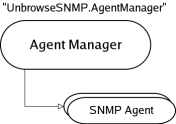 Agent Manager Objects